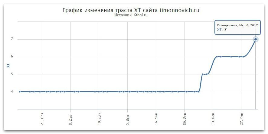 Траст сайта в поисковой системе яндекс